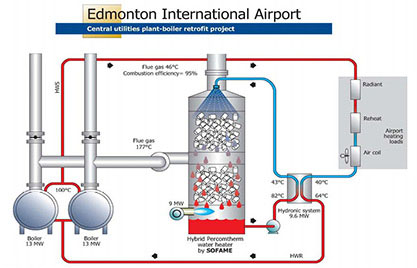 achievement-edmonton-airport